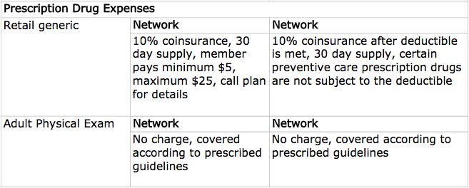 HDHP vs HSA Plan - Benefits Compariosn Pt 1