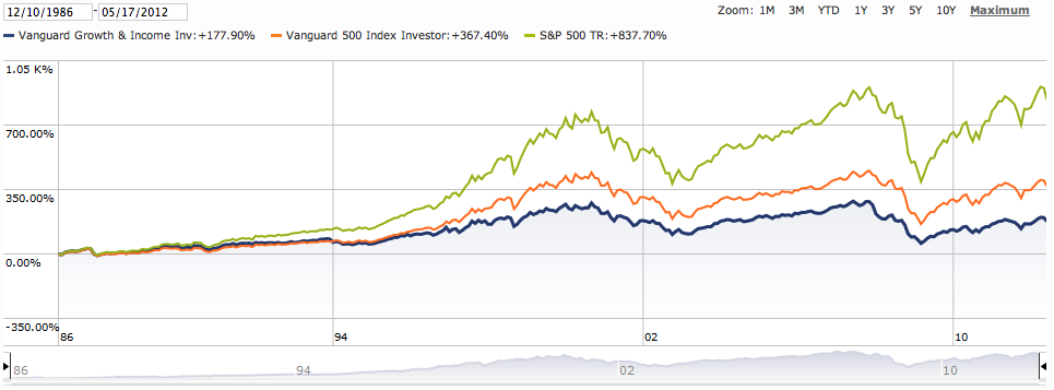 Vanguard Growth and Dividend Price Chart