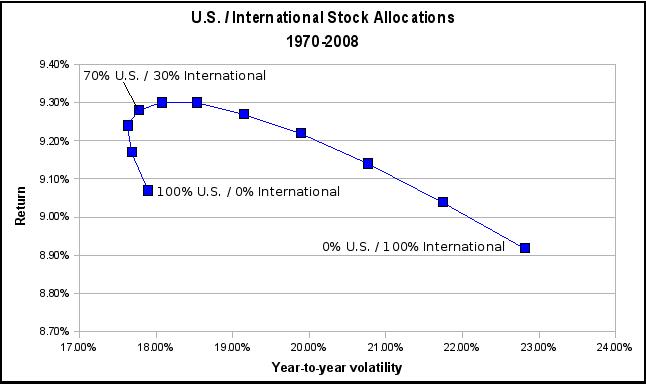 Vanguard_International_Asset_Allocation_20_40