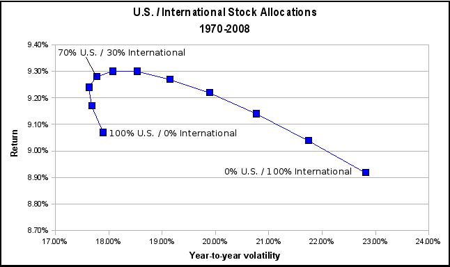 Vanguard_International_Asset_Allocation_20_40
