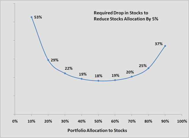 required drop in stocks to reduce allocation by 5%