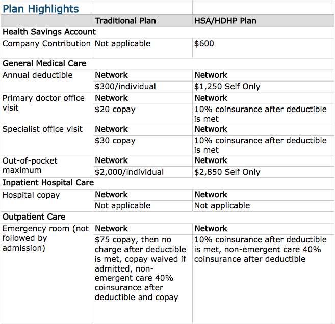 HDHP vs HSA Plan - Benefits Compariosn Pt 1